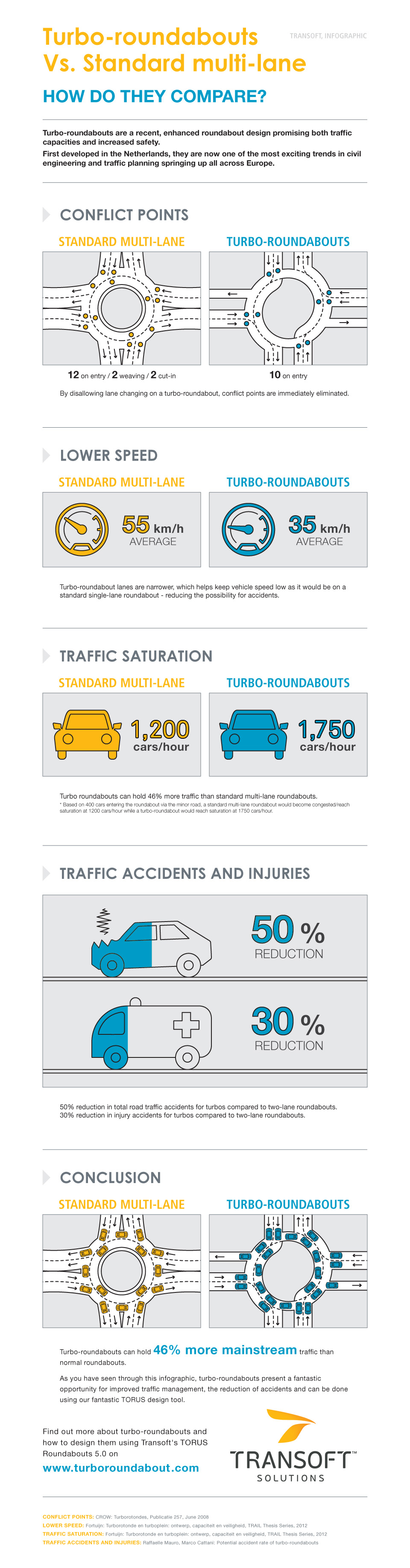 Turbo Roundabout Design Infographic