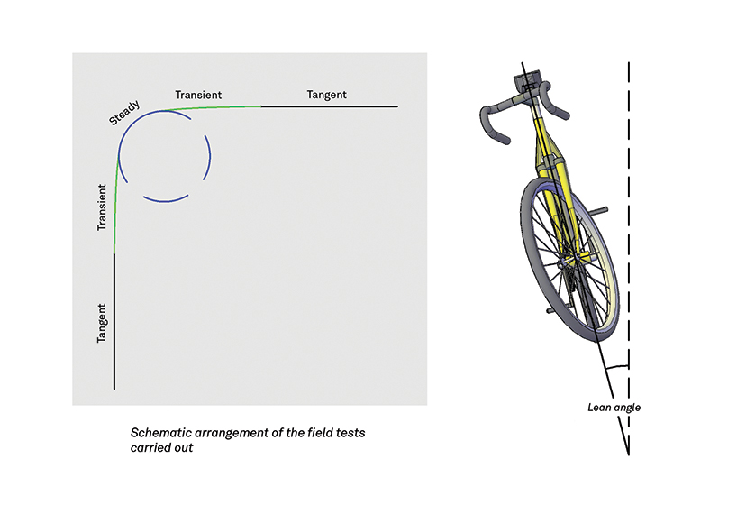 turning radius and lean angle for bike lane design