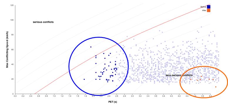 Interacciones cuantificadas por el tiempo entre el paso de vehículos antes y después de la aplicación de una medida correctiva