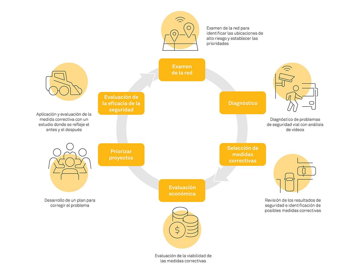 Figura 1. Proceso de gestión de la seguridad vial en seis pasos del HSM, AASHTO (2010)